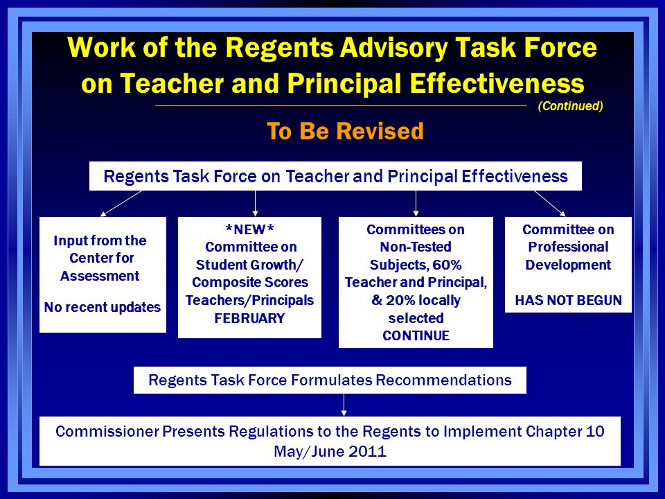 Work of the Regents Advisory Task Force on Teacher and Principal Effectiveness To Be Revised Regents Task Force on Teacher and Principal Effectiveness *NEW* Committee on Student Growth/ Composite Scores Teachers/Principals FEBRUARY Input from the Center for Assessment No recent updates Committees on Non-Tested Subjects, 60% Teacher and Principal, & 20% locally selected CONTINUE Committee on Professional Development HAS NOT BEGUN Regents Task Force Formulates Recommendations Commissioner Presents Regulations to the Regents to Implement Chapter 10 May/June 2011 (Continued)
