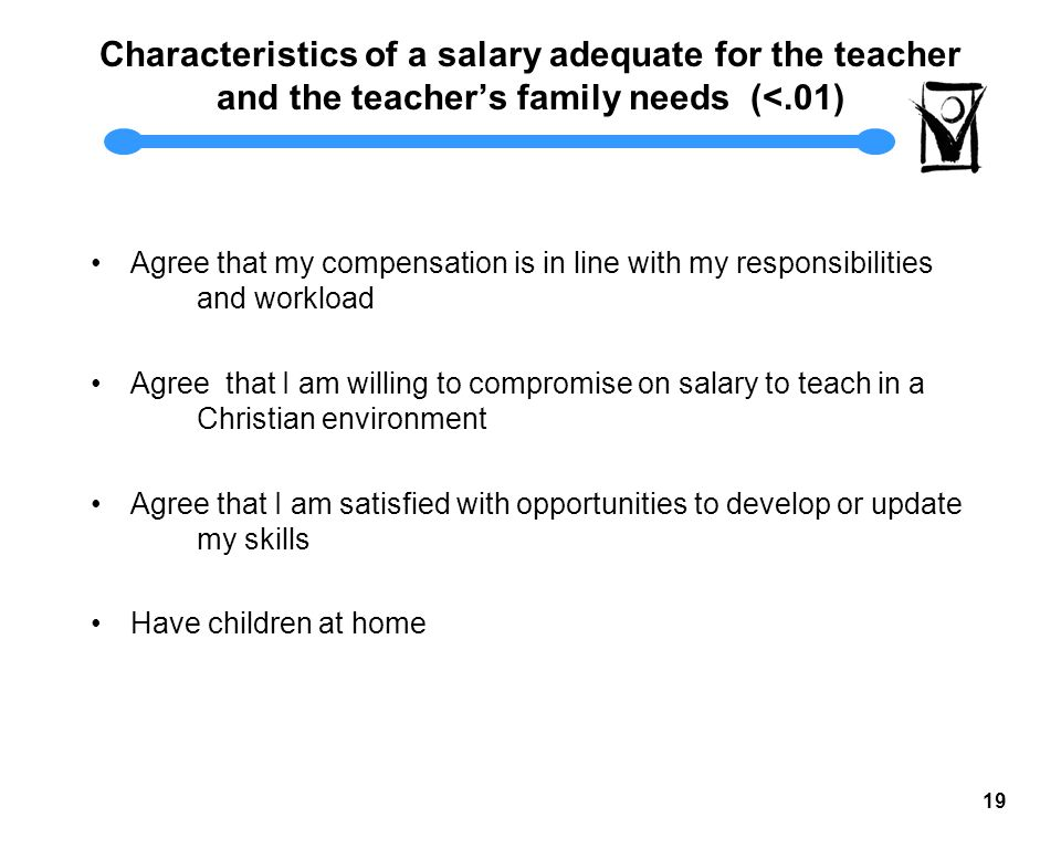 18 Salary Provides Adequate Support for Needs Almost 45% of our teachers disagree.