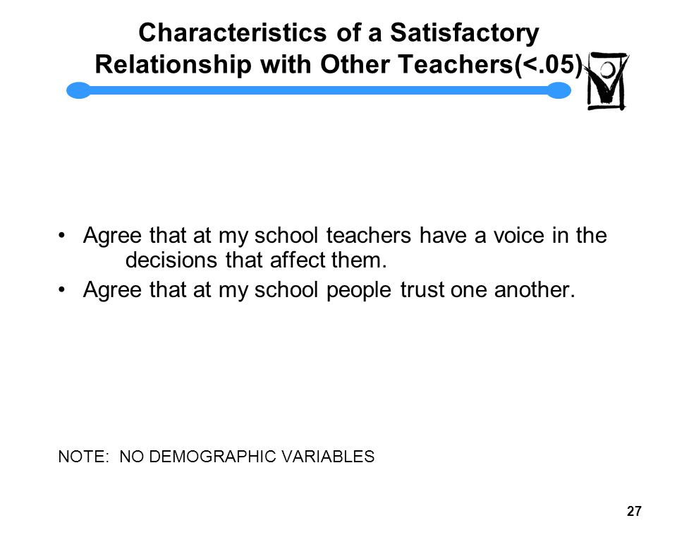 26 Characteristics of a Satisfactory Relationship with Other Teachers(<.01) Agree that I am encouraged and befriended by other teachers/staff Agree that at my school there is a sense of camaraderie and teamwork.