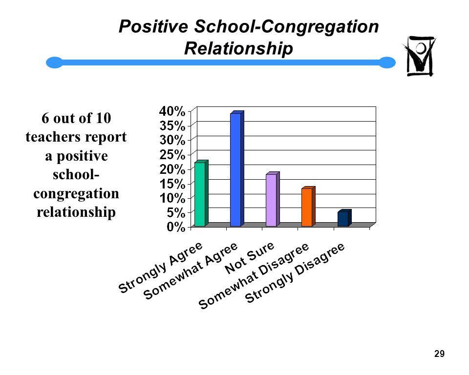 28 Relationship Between School and Congregation What helps us better understand this factor.