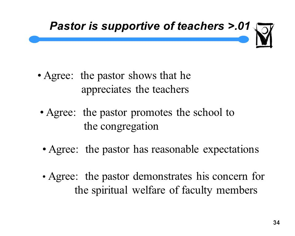 33 Is the Pastor Supportive of the Teachers 2/3 of the teachers say YES
