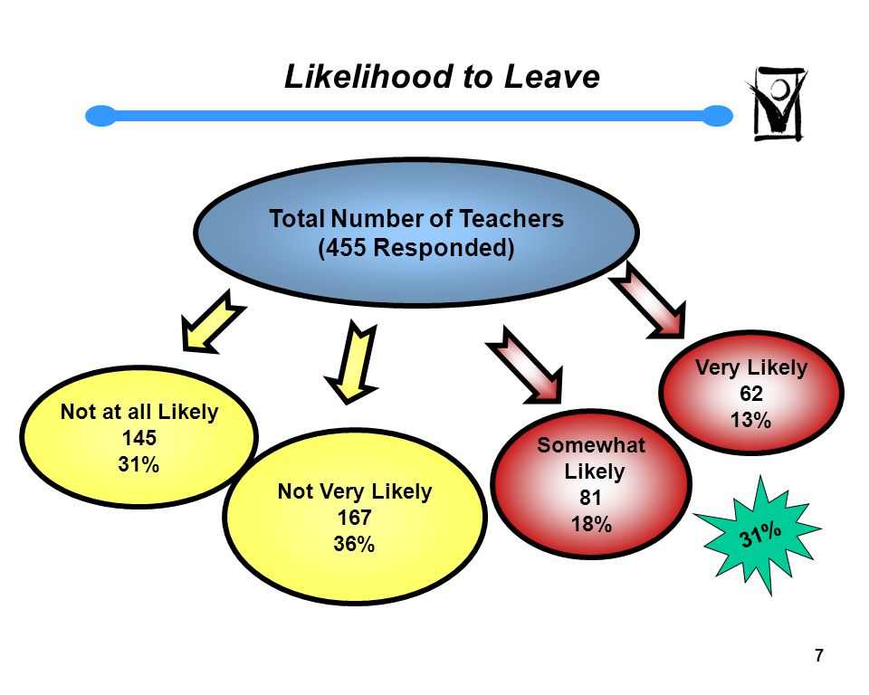 7 Likelihood to Leave Not Very Likely 167 36% Not at all Likely 145 31% Total Number of Teachers (455 Responded) Very Likely 62 13% 31% Somewhat Likely 81 18%