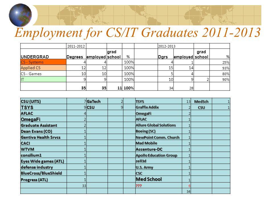 Employment for CS/IT Graduates 2011-2013 2011-20122012-2013 UNDERGRADDegreesemployed grad school % Dgrsemployed grad school % CS - Systems44100%4 125% Applied CS12 100%1514 93% CS - Games10 100%54 80% IT99100%1092 90% 35 11100% 3428 CSU (UITS) 7GaTech2TSYS13MedSch1TSYS 9CSU9 Graffix Addix 2CSU1 AFLAC4OmegaFi2 OmegaFi 2AFLAC 1 Graduate Assistant 2 Allure Global Solutions 1 Dean Evans (CO) 1 Boeing (SC) 1 Gentiva Health Srvcs 1 NewPoint Comm.