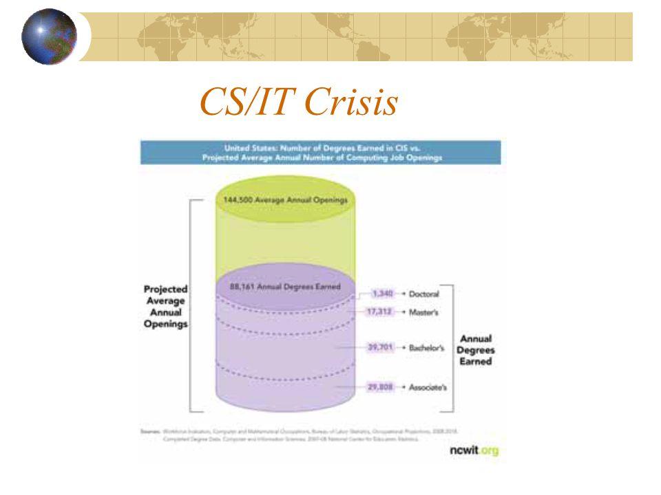 CS/IT Crisis