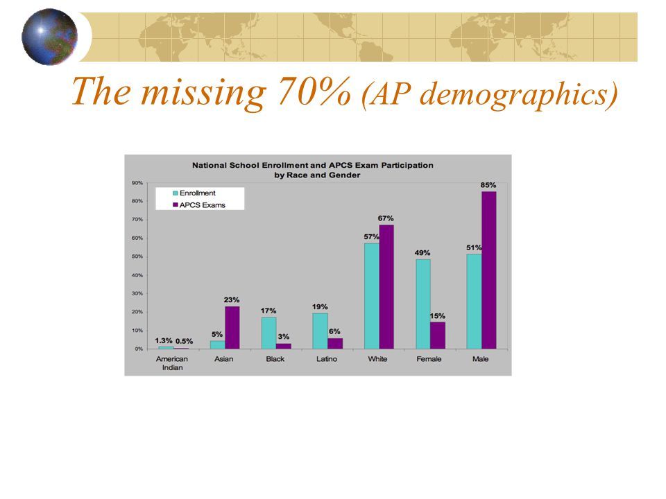 The missing 70% (AP demographics)
