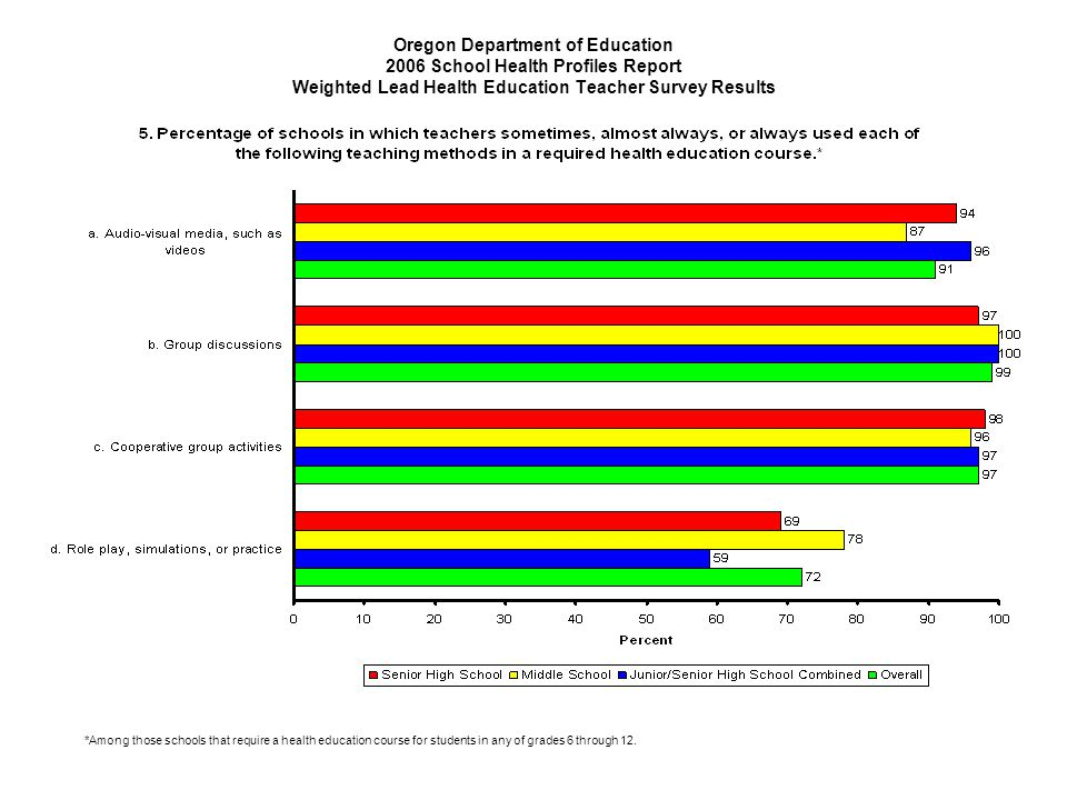 Oregon Department of Education 2006 School Health Profiles Report Weighted Lead Health Education Teacher Survey Results *Among those schools that require a health education course for students in any of grades 6 through 12.