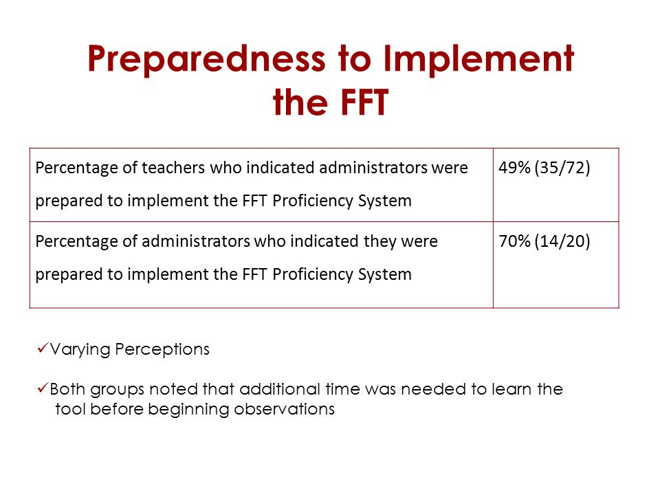 Preparedness to Implement the FFT Percentage of teachers who indicated administrators were prepared to implement the FFT Proficiency System 49% (35/72) Percentage of administrators who indicated they were prepared to implement the FFT Proficiency System 70% (14/20) Varying Perceptions Both groups noted that additional time was needed to learn the tool before beginning observations