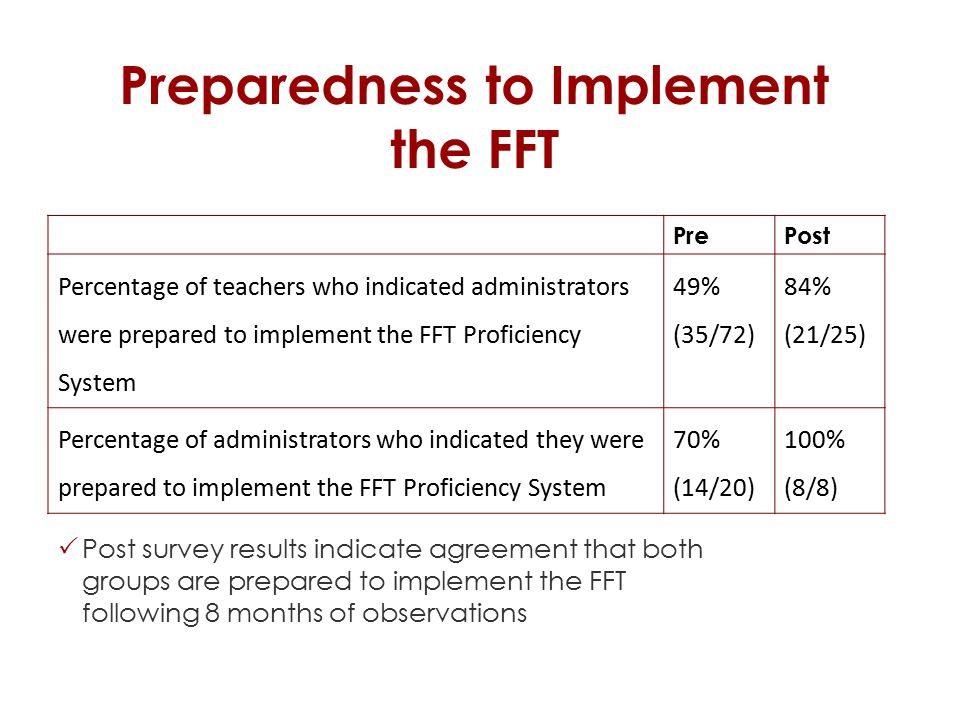 Preparedness to Implement the FFT  Post survey results indicate agreement that both groups are prepared to implement the FFT following 8 months of observations PrePost Percentage of teachers who indicated administrators were prepared to implement the FFT Proficiency System 49% (35/72) 84% (21/25) Percentage of administrators who indicated they were prepared to implement the FFT Proficiency System 70% (14/20) 100% (8/8)