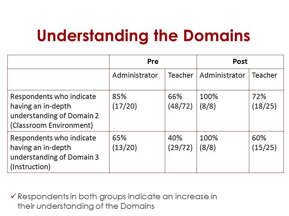 Understanding the Domains Respondents in both groups indicate an increase in their understanding of the Domains PrePost AdministratorTeacherAdministratorTeacher Respondents who indicate having an in-depth understanding of Domain 2 (Classroom Environment) 85% (17/20) 66% (48/72) 100% (8/8) 72% (18/25) Respondents who indicate having an in-depth understanding of Domain 3 (Instruction) 65% (13/20) 40% (29/72) 100% (8/8) 60% (15/25)