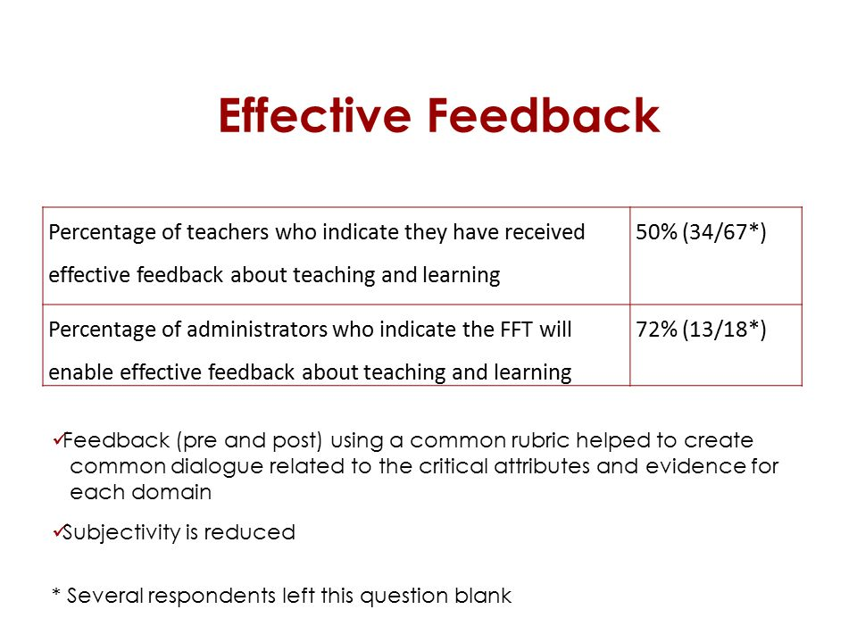 Effective Feedback Percentage of teachers who indicate they have received effective feedback about teaching and learning 50% (34/67*) Percentage of administrators who indicate the FFT will enable effective feedback about teaching and learning 72% (13/18*) * Several respondents left this question blank Feedback (pre and post) using a common rubric helped to create common dialogue related to the critical attributes and evidence for each domain Subjectivity is reduced