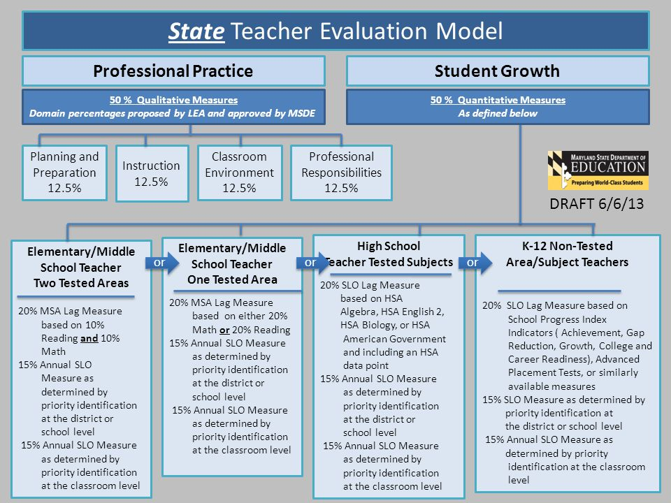 State Teacher Evaluation Model Professional PracticeStudent Growth Planning and Preparation 12.5% Instruction 12.5% Classroom Environment 12.5% Professional Responsibilities 12.5% Elementary/Middle School Teacher Two Tested Areas 20% MSA Lag Measure based on 10% Reading and 10% Math 15% Annual SLO Measure as determined by priority identification at the district or school level 15% Annual SLO Measure as determined by priority identification at the classroom level Elementary/Middle School Teacher One Tested Area 20% MSA Lag Measure based on either 20% Math or 20% Reading 15% Annual SLO Measure as determined by priority identification at the district or school level 15% Annual SLO Measure as determined by priority identification at the classroom level K-12 Non-Tested Area/Subject Teachers 20% SLO Lag Measure based on School Progress Index Indicators ( Achievement, Gap Reduction, Growth, College and Career Readiness), Advanced Placement Tests, or similarly available measures 15% SLO Measure as determined by priority identification at the district or school level 15% Annual SLO Measure as determined by priority identification at the classroom level High School Teacher Tested Subjects 20% SLO Lag Measure based on HSA Algebra, HSA English 2, HSA Biology, or HSA American Government and including an HSA data point 15% Annual SLO Measure as determined by priority identification at the district or school level 15% Annual SLO Measure as determined by priority identification at the classroom level 50 % Qualitative Measures Domain percentages proposed by LEA and approved by MSDE or 50 % Quantitative Measures As defined below or DRAFT 6/6/13