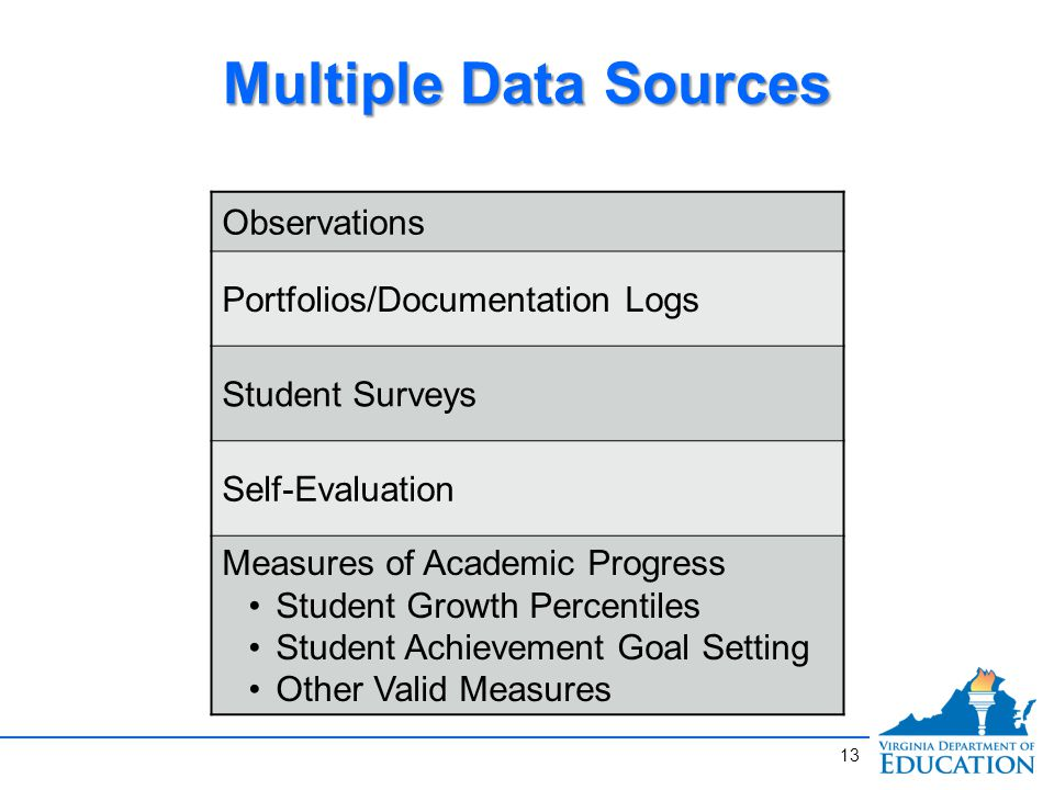 Multiple Data Sources 13 Observations Portfolios/Documentation Logs Student Surveys Self-Evaluation Measures of Academic Progress Student Growth Percentiles Student Achievement Goal Setting Other Valid Measures