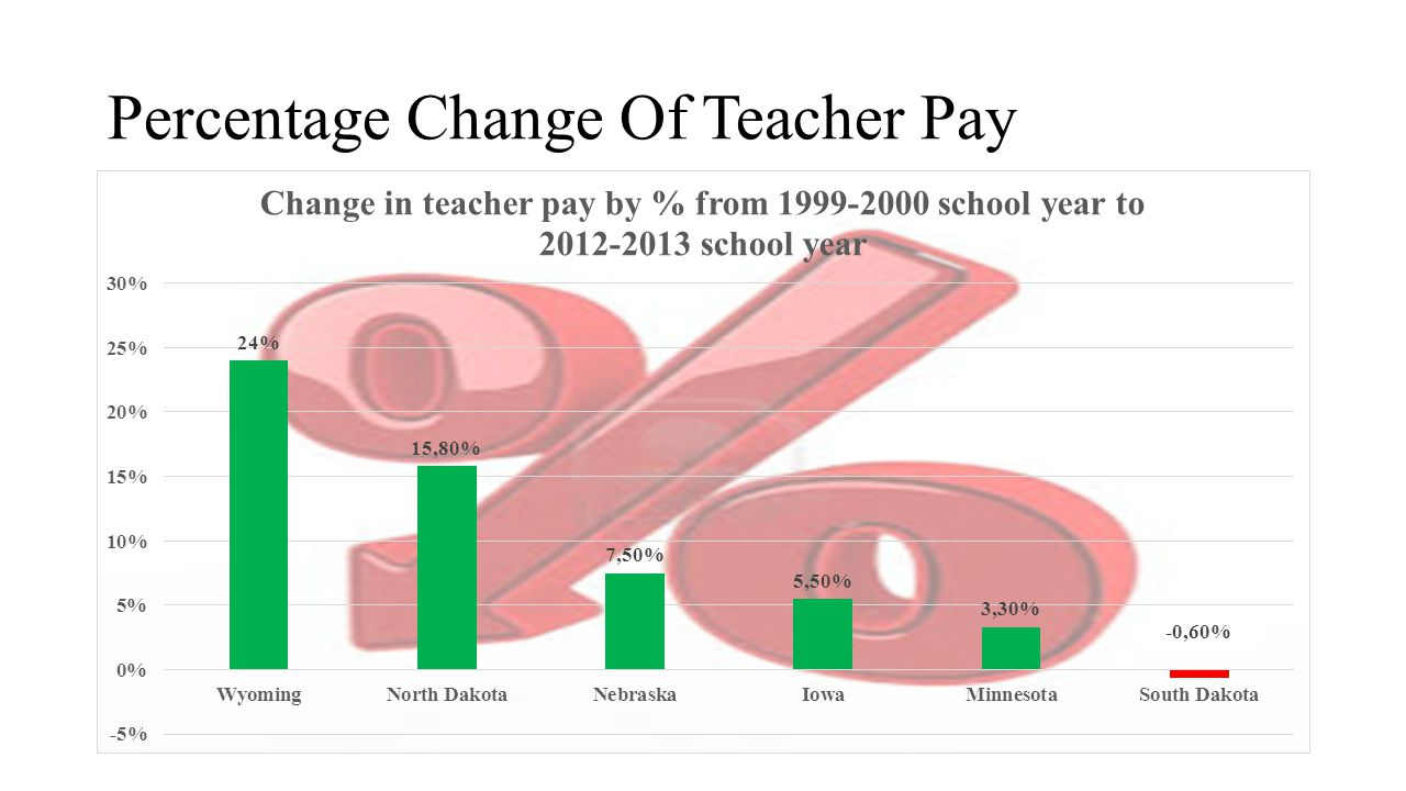 Percentage Change Of Teacher Pay