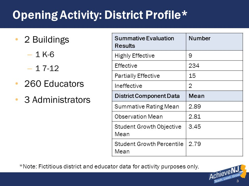 4 District Profile Activity Utilize the question stems and word cards to discuss the following: What are your initial impressions of the district profile.