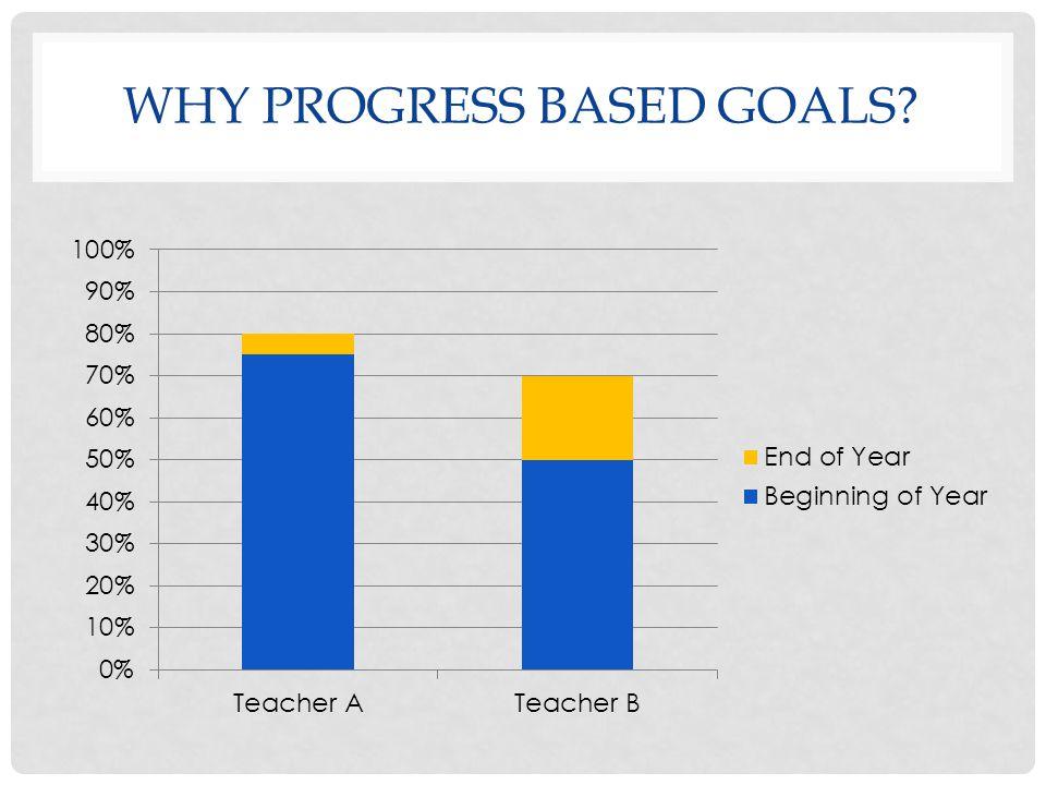 WHY PROGRESS BASED GOALS?