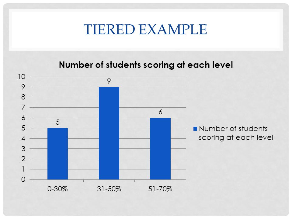 TIERED EXAMPLE