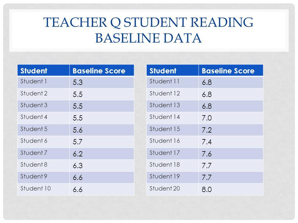 TEACHER Q STUDENT READING BASELINE DATA StudentBaseline Score Student 1 5.3 Student 2 5.5 Student 3 5.5 Student 4 5.5 Student 5 5.6 Student 6 5.7 Student 7 6.2 Student 8 6.3 Student 9 6.6 Student 10 6.6 StudentBaseline Score Student 11 6.8 Student 12 6.8 Student 13 6.8 Student 14 7.0 Student 15 7.2 Student 16 7.4 Student 17 7.6 Student 18 7.7 Student 19 7.7 Student 20 8.0