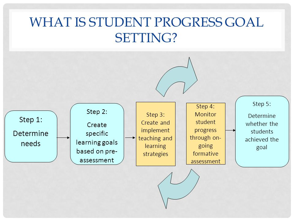 WHAT IS STUDENT PROGRESS GOAL SETTING? Step 1: Determine needs Step 2: Create specific learning goals based on pre- assessment Step 4: Monitor student