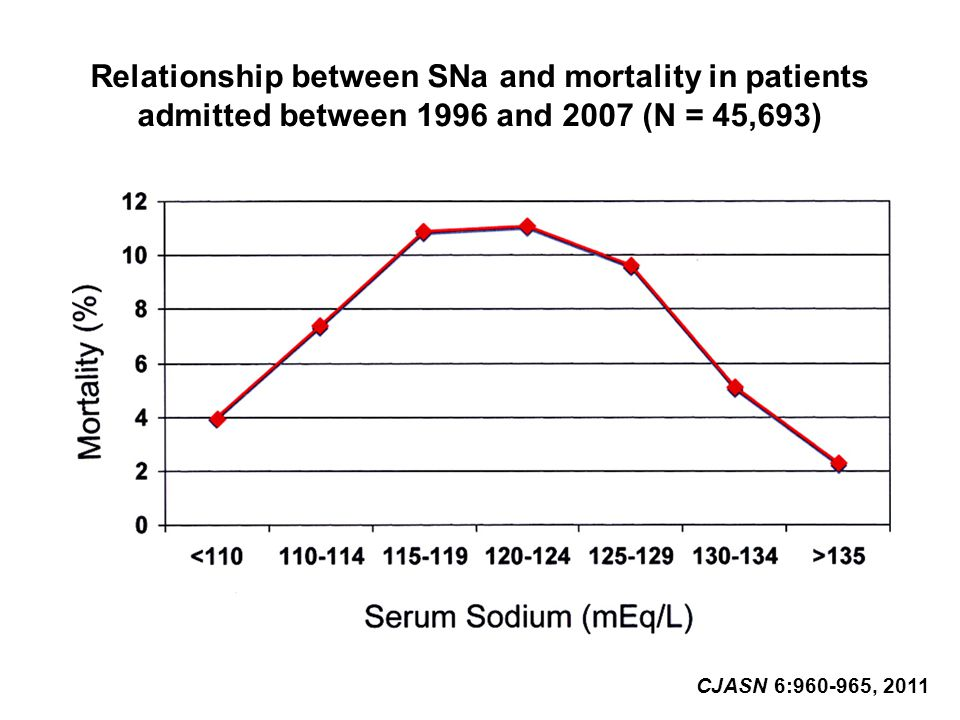 Relationship between SNa and mortality in patients admitted between 1996 and 2007 (N = 45,693) CJASN 6:960-965, 2011