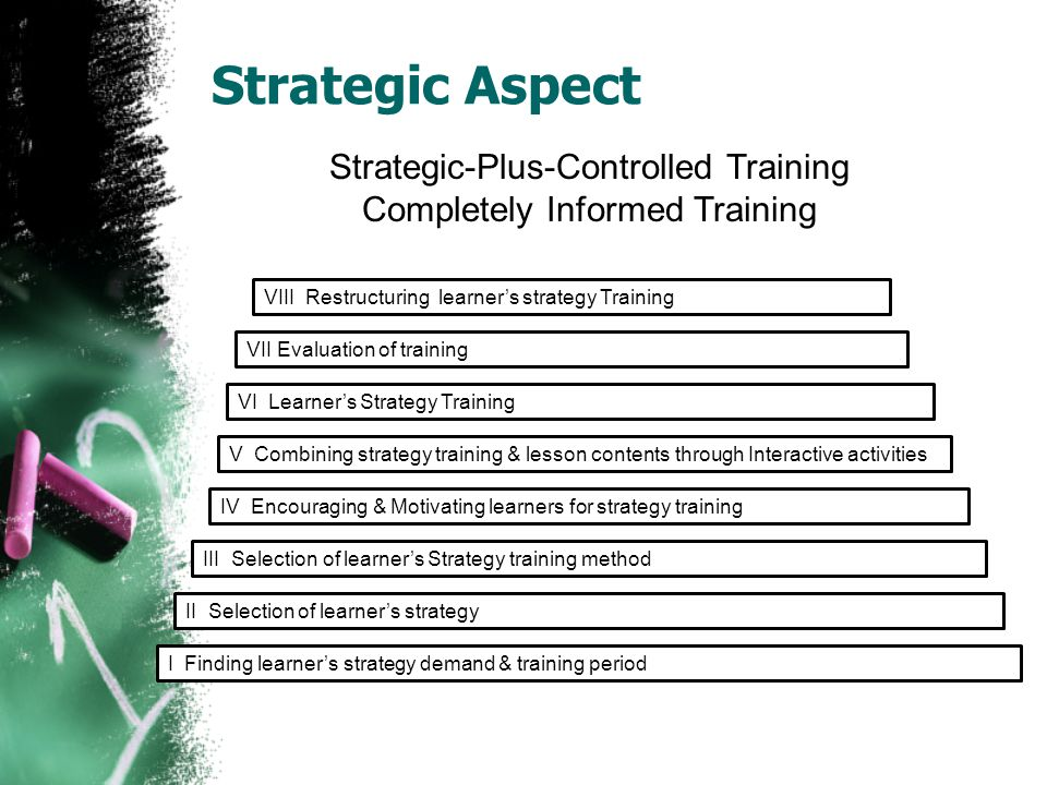 Strategic Aspect Strategic-Plus-Controlled Training Completely Informed Training I Finding learner's strategy demand & training period II Selection of