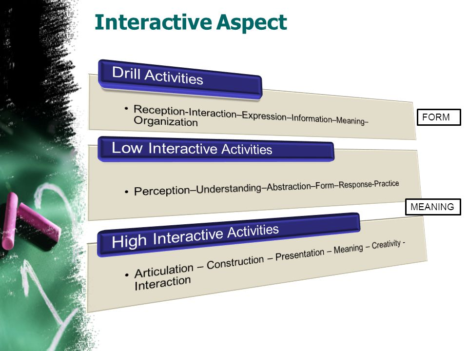 Interactive Aspect FORM MEANING