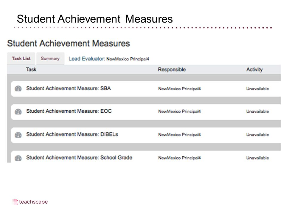 Student Achievement Measures