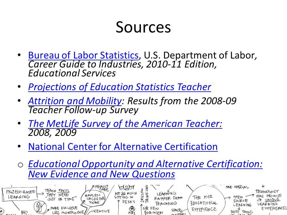 Sources Bureau of Labor Statistics, U.S.