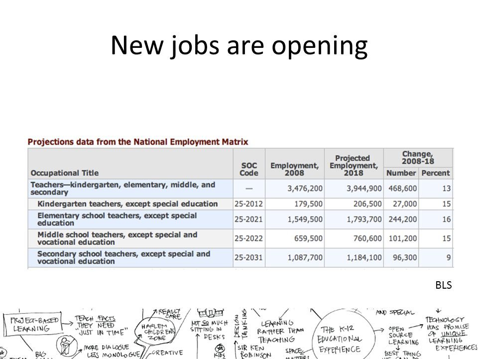 New jobs are opening BLS