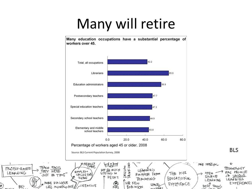 Many will retire BLS