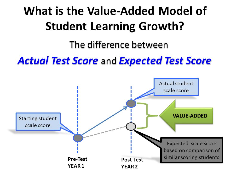 What is the Value-Added Model of Student Learning Growth.