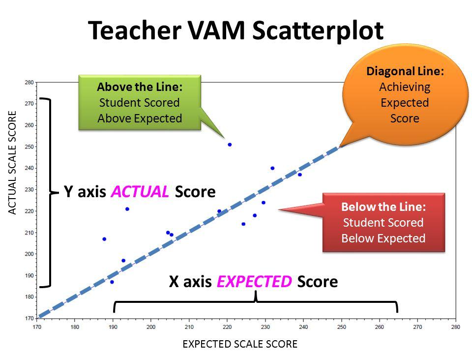 Teacher VAM Scatterplot X axis EXPECTED Score EXPECTED SCALE SCORE ACTUAL SCALE SCORE Above the Line: Student Scored Above Expected Above the Line: St