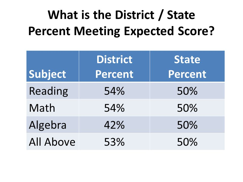 What is the District / State Percent Meeting Expected Score.