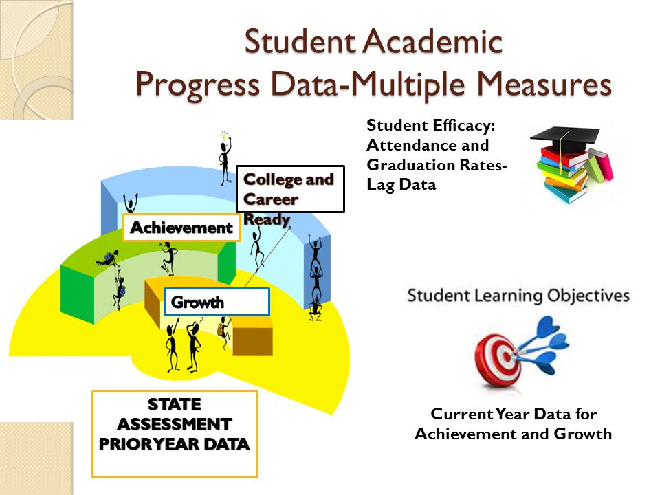 Student Efficacy: Attendance and Graduation Rates- Lag Data Current Year Data for Achievement and Growth Student Academic Progress Data-Multiple Measures