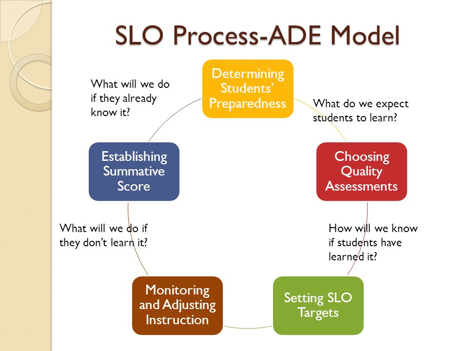 SLO Process-ADE Model Determining Students' Preparedness Choosing Quality Assessments Setting SLO Targets Monitoring and Adjusting Instruction Establishing Summative Score What do we expect students to learn.