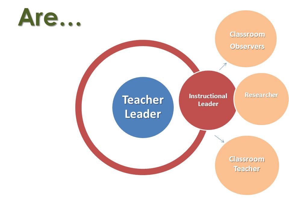 Teacher Leader Instructional Leader Are…ClassroomObservers ClassroomTeacher Researcher