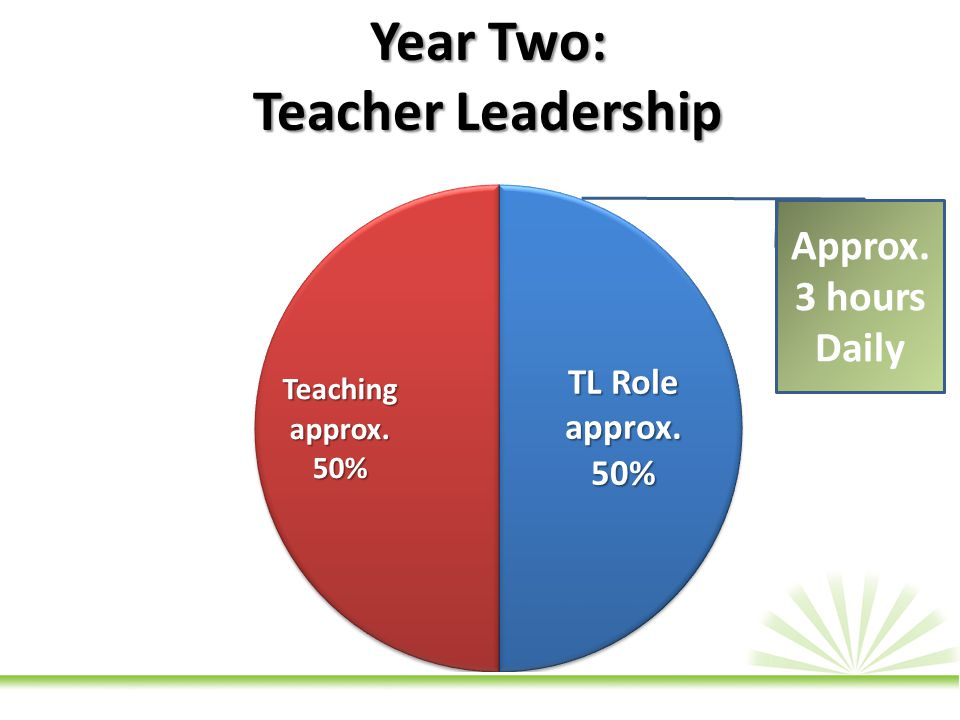 Approx. 3 hours Daily Year Two: Teacher Leadership