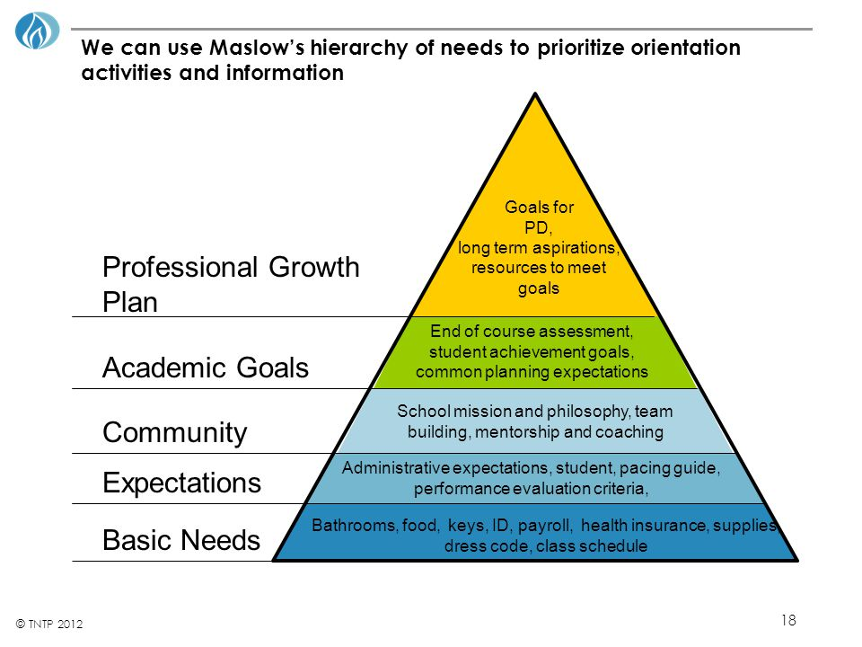 18 © TNTP 2012 We can use Maslow's hierarchy of needs to prioritize orientation activities and information Bathrooms, food, keys, ID, payroll, health