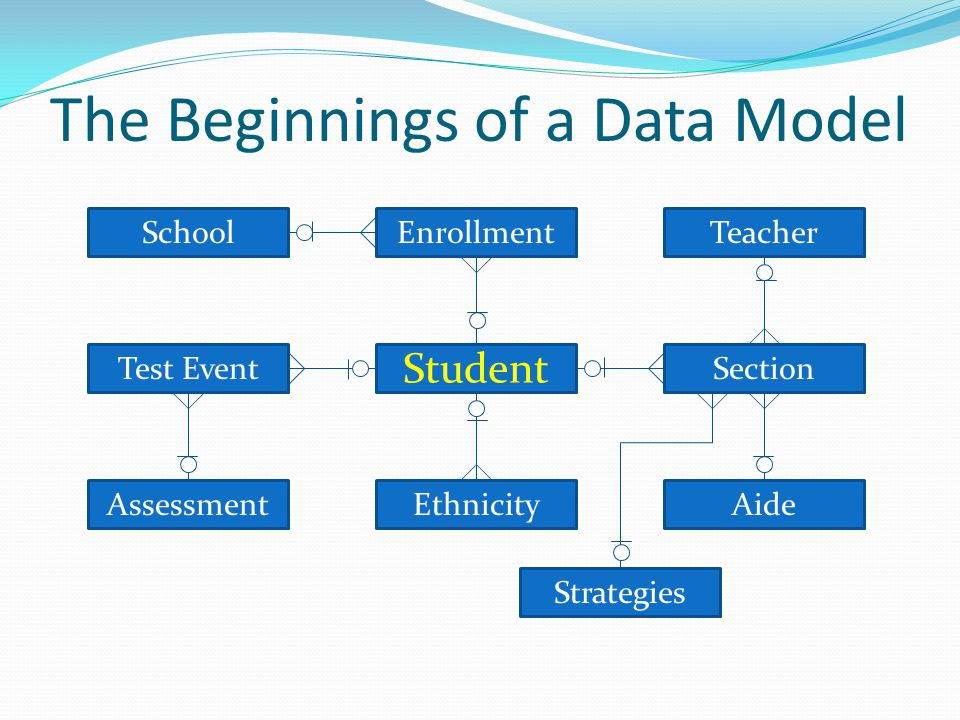 Student TeacherSchool Aide Test Event Assessment Enrollment Section Ethnicity Strategies The Beginnings of a Data Model