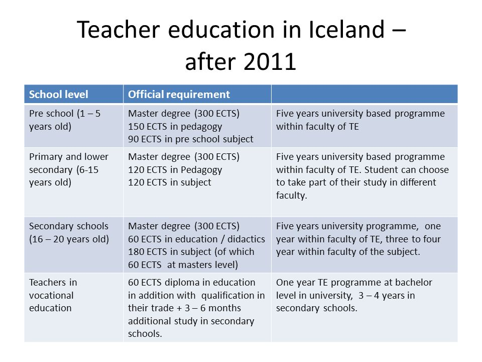Teacher education in Iceland – after 2011 School levelOfficial requirement Pre school (1 – 5 years old) Master degree (300 ECTS) 150 ECTS in pedagogy
