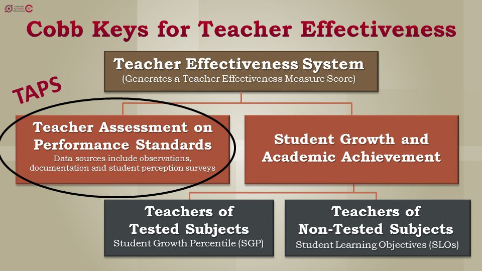 Teacher Effectiveness System (Generates a Teacher Effectiveness Measure Score) Teacher Assessment on Performance Standards Data sources include observations, documentation and student perception surveys Student Growth and Academic Achievement Teachers of Tested Subjects Student Growth Percentile (SGP) Teachers of Non-Tested Subjects Student Learning Objectives (SLOs) TAPS