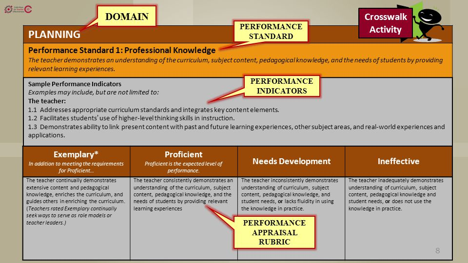 PLANNING Performance Standard 1: Professional Knowledge The teacher demonstrates an understanding of the curriculum, subject content, pedagogical knowledge, and the needs of students by providing relevant learning experiences.