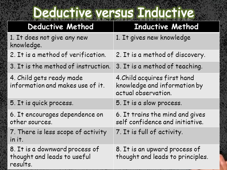 Deductive MethodInductive Method 1. It does not give any new knowledge.