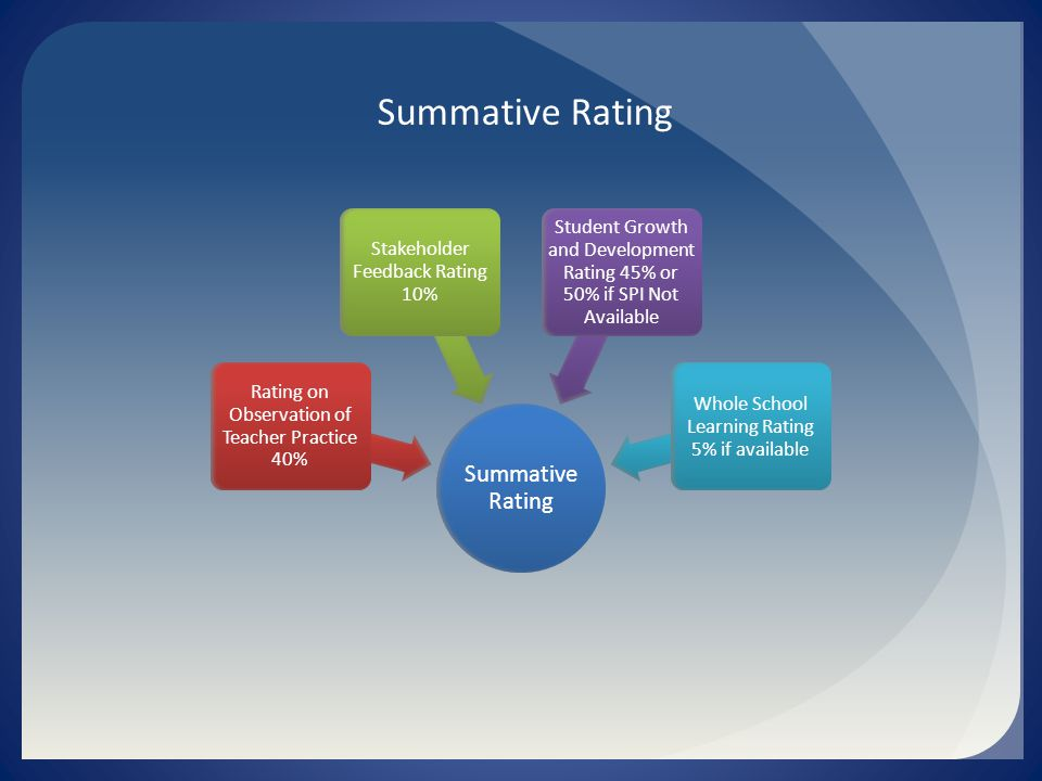 Summative Rating Rating on Observation of Teacher Practice 40% Stakeholder Feedback Rating 10% Student Growth and Development Rating 45% or 50% if SPI Not Available Whole School Learning Rating 5% if available Summative Rating