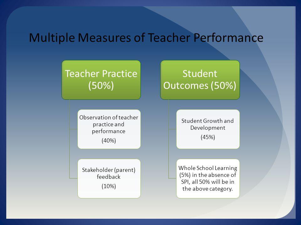 Multiple Measures of Teacher Performance Teacher Practice (50%) Observation of teacher practice and performance (40%) Stakeholder (parent) feedback (1