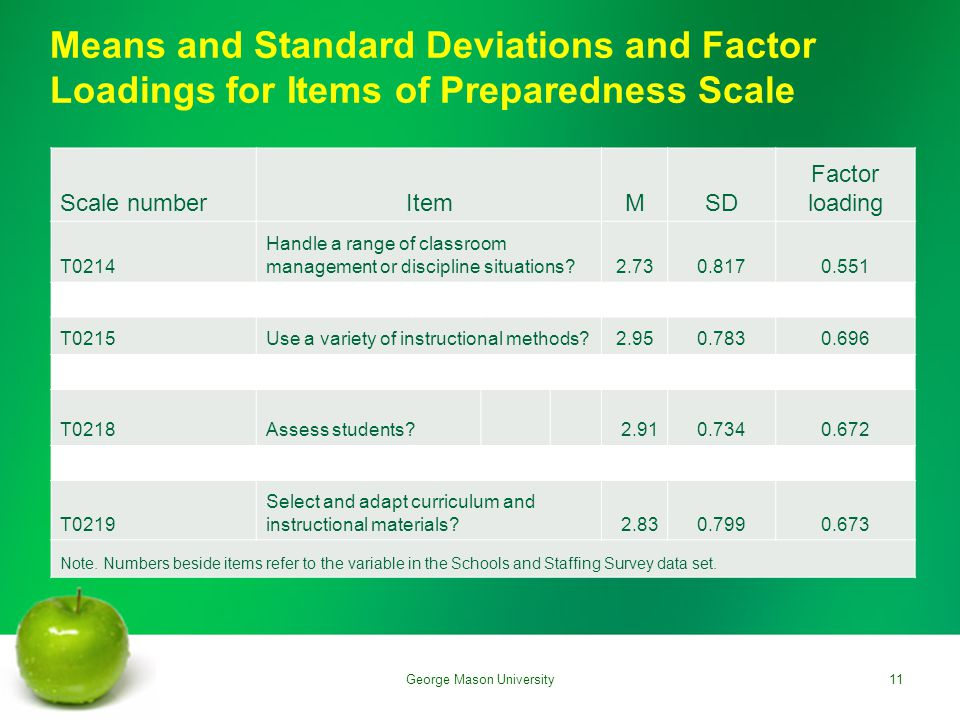 Means and Standard Deviations and Factor Loadings for Items of Preparedness Scale Scale numberItemMSD Factor loading T0214 Handle a range of classroom management or discipline situations 2.730.8170.551 T0215Use a variety of instructional methods 2.950.7830.696 T0218Assess students 2.910.7340.672 T0219 Select and adapt curriculum and instructional materials 2.830.7990.673 Note.