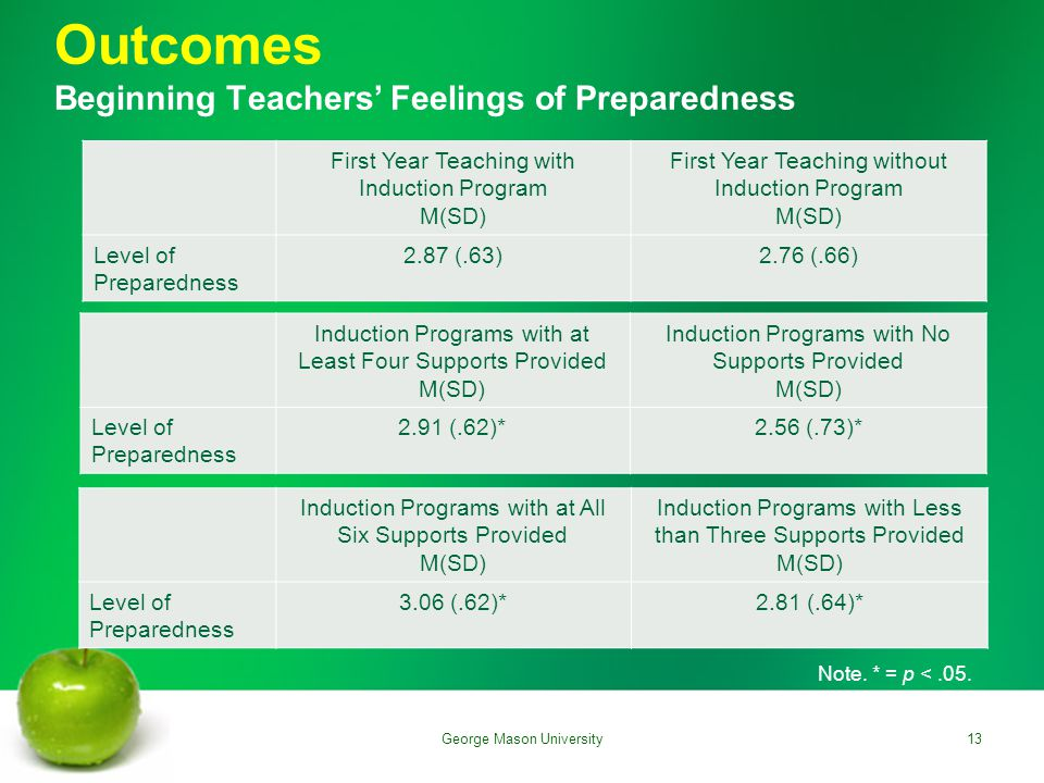 Outcomes Beginning Teachers' Feelings of Preparedness First Year Teaching with Induction Program M(SD) First Year Teaching without Induction Program M(SD) Level of Preparedness 2.87 (.63)2.76 (.66) Induction Programs with at Least Four Supports Provided M(SD) Induction Programs with No Supports Provided M(SD) Level of Preparedness 2.91 (.62)*2.56 (.73)* Induction Programs with at All Six Supports Provided M(SD) Induction Programs with Less than Three Supports Provided M(SD) Level of Preparedness 3.06 (.62)*2.81 (.64)* Note.