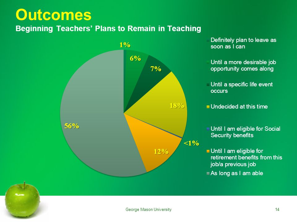 Outcomes Beginning Teachers' Plans to Remain in Teaching 14George Mason University