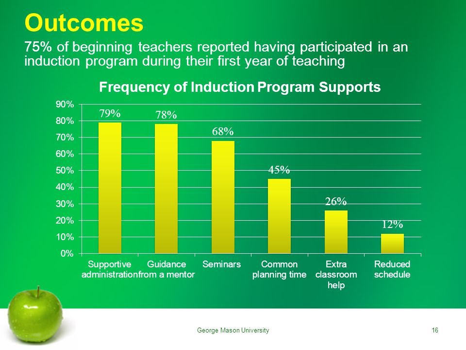 75% of beginning teachers reported having participated in an induction program during their first year of teaching Outcomes 16George Mason University