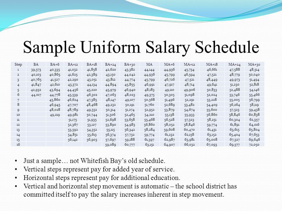 Sample Uniform Salary Schedule StepBABA+6BA+12BA+18BA+24BA+30MAMA+6MA+12MA+18MA+24MA+30 139,57340,33541,03241,85842,62043,38244,14444,93645,73446,6614