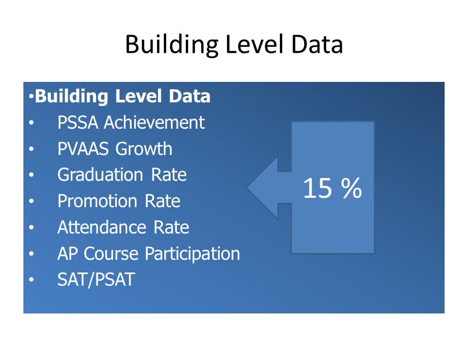 Building Level Data PSSA Achievement PVAAS Growth Graduation Rate Promotion Rate Attendance Rate AP Course Participation SAT/PSAT Building Level Data